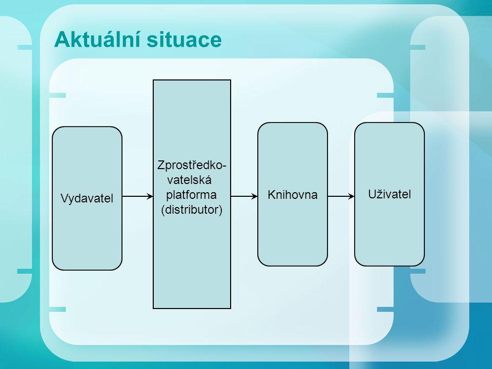 Aktuální situace Vydavatel Zprostředko- vatelská platforma (distributor) Knihovna Uživatel