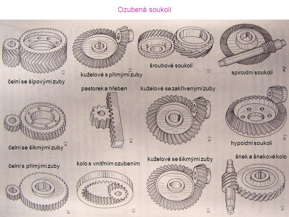 Základy kinematiky evolventního ozubení Úhel záběru (tlaku) α w skluzy boků záběr otáčejících se palců požadavek konstantního převodového poměru – normála k bokům prochází stále stejným bodem na spojnici středů otáčení (pólem P) Evolventa kružnice (1) – stálý úhel záběru (tlaku) α její evolutou je základní kružnice o poloměru r b evolventa zkrácená (3) a prodloužená (2) Archimedova spirála (4) je prodlouženou evolventou Vznik evolventy valení přímky po kružnici