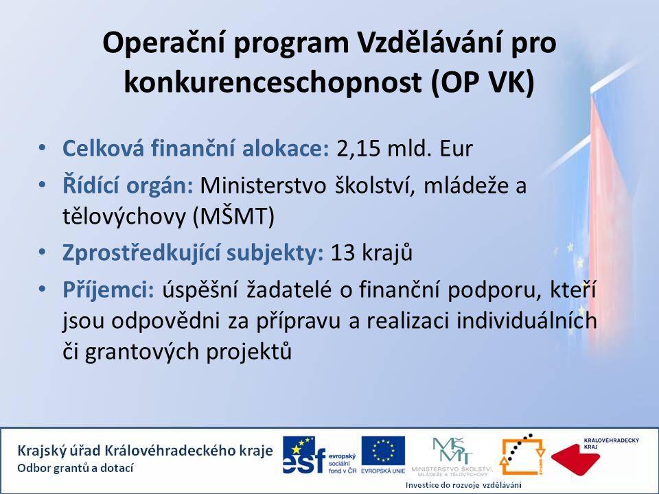 Operační program Vzdělávání pro konkurenceschopnost (OP VK) Celková finanční alokace: 2,15 mld. Eur Řídící orgán: Ministerstvo školství, mládeže a těl
