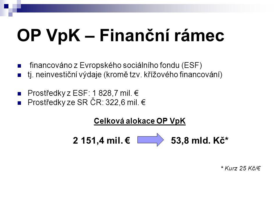 OP VpK – Finanční rámec financováno z Evropského sociálního fondu (ESF) tj. neinvestiční výdaje (kromě tzv. křížového financování) Prostředky z ESF: 1