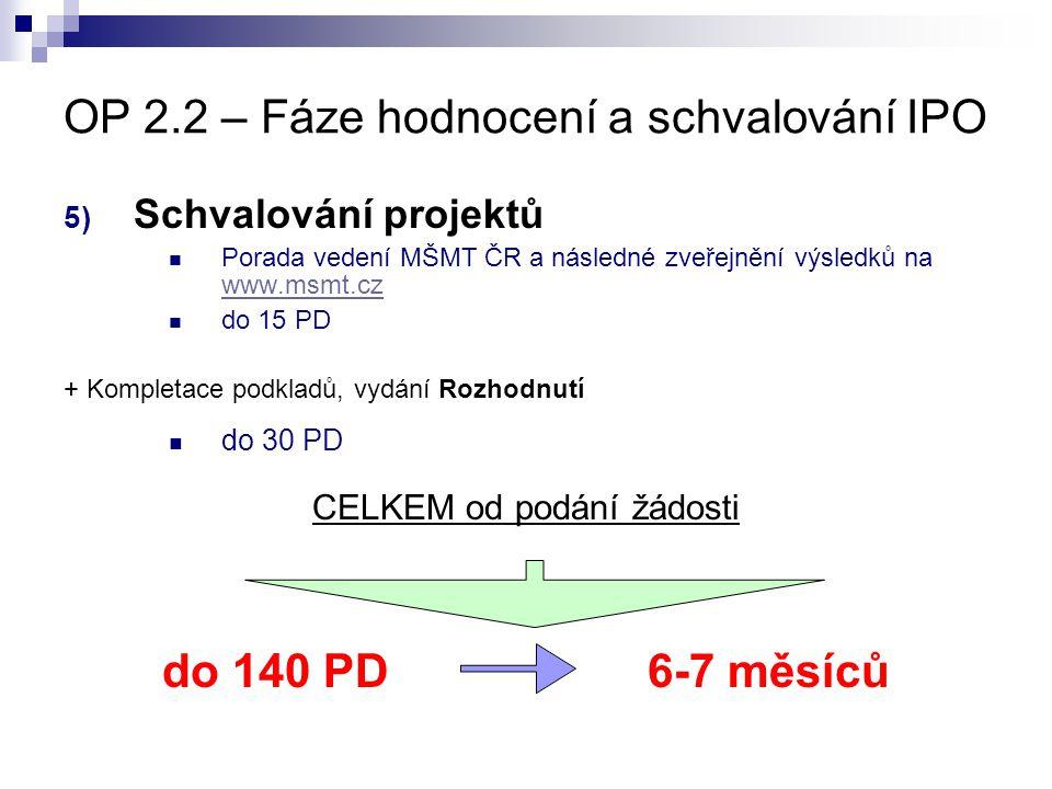 OP 2.2 – Fáze hodnocení a schvalování IPO 5) Schvalování projektů Porada vedení MŠMT ČR a následné zveřejnění výsledků na www.msmt.cz www.msmt.cz do 1