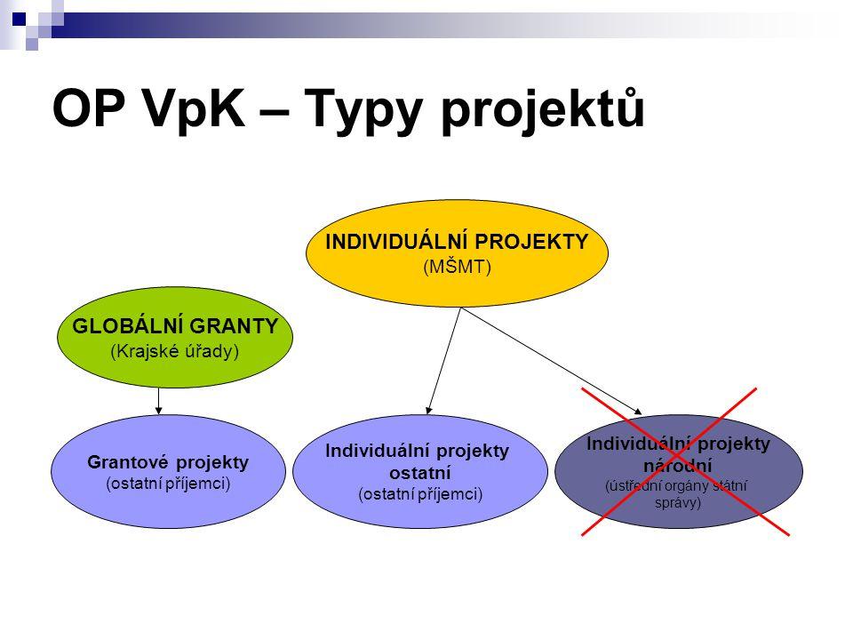 OP VpK – Typy projektů INDIVIDUÁLNÍ PROJEKTY (MŠMT) GLOBÁLNÍ GRANTY (Krajské úřady) Grantové projekty (ostatní příjemci) Individuální projekty ostatní