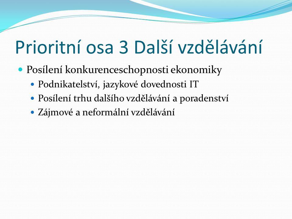 Prioritní osa 3 Další vzdělávání Posílení konkurenceschopnosti ekonomiky Podnikatelství, jazykové dovednosti IT Posílení trhu dalšího vzdělávání a poradenství Zájmové a neformální vzdělávání
