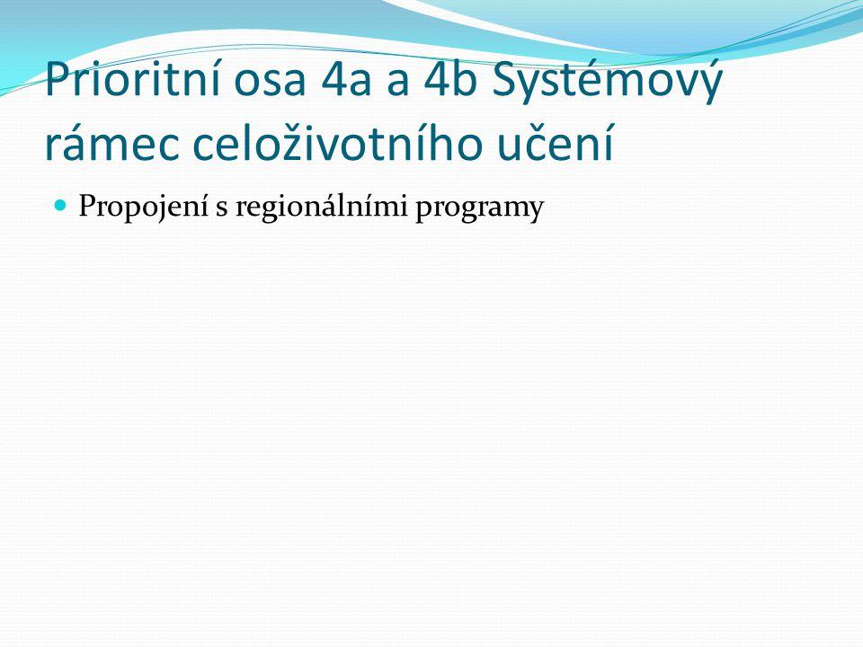 Prioritní osa 4a a 4b Systémový rámec celoživotního učení Propojení s regionálními programy