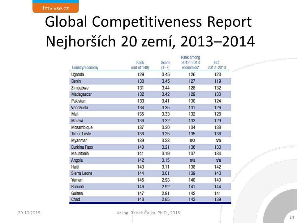 Global Competitiveness Report Nejhorších 20 zemí, 2013–2014 © Ing. Radek Čajka, Ph.D., 2013 14 29.10.2013