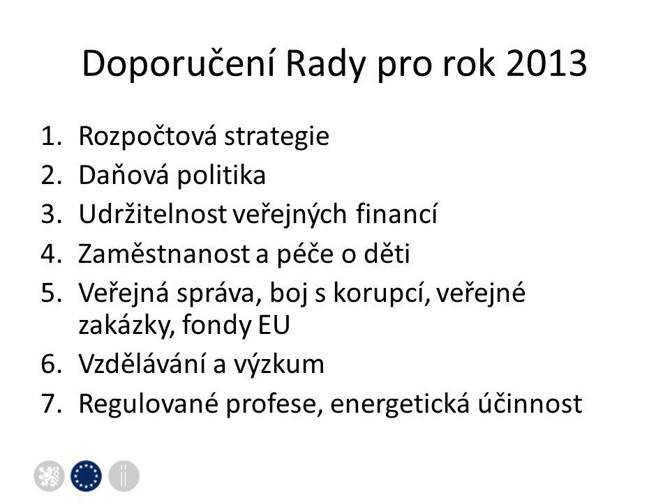 Doporučení Rady pro rok 2013 1.Rozpočtová strategie 2.Daňová politika 3.Udržitelnost veřejných financí 4.Zaměstnanost a péče o děti 5.Veřejná správa, boj s korupcí, veřejné zakázky, fondy EU 6.Vzdělávání a výzkum 7.Regulované profese, energetická účinnost