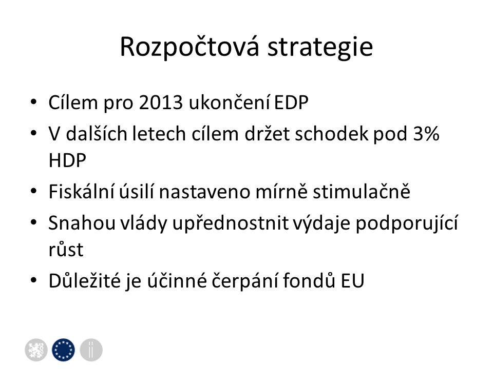 Rozpočtová strategie Cílem pro 2013 ukončení EDP V dalších letech cílem držet schodek pod 3% HDP Fiskální úsilí nastaveno mírně stimulačně Snahou vlády upřednostnit výdaje podporující růst Důležité je účinné čerpání fondů EU