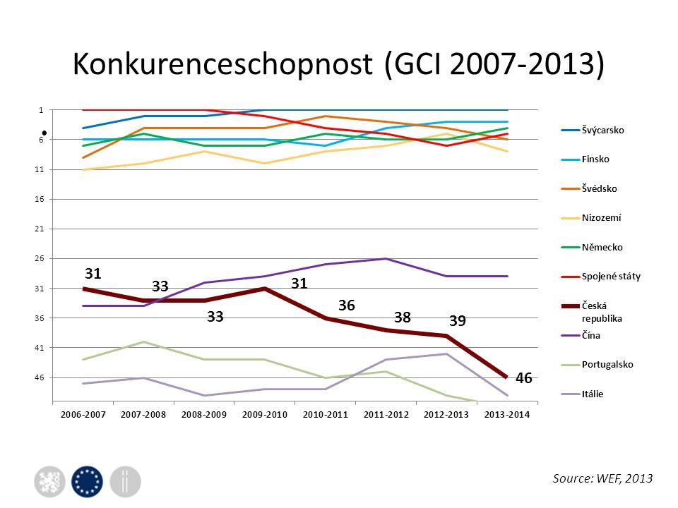 Konkurenceschopnost (GCI 2007-2013) Source: WEF, 2013
