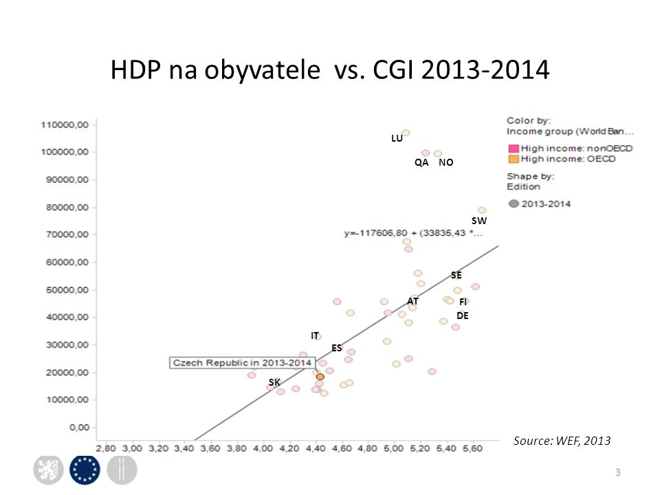 HDP na obyvatele vs. CGI SE SW AT FI DE SK ES IT NO LU QA Source: WEF, 2013