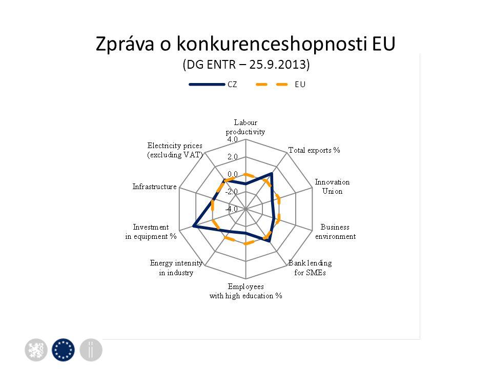 Zpráva o konkurenceshopnosti EU (DG ENTR – 25.9.2013)