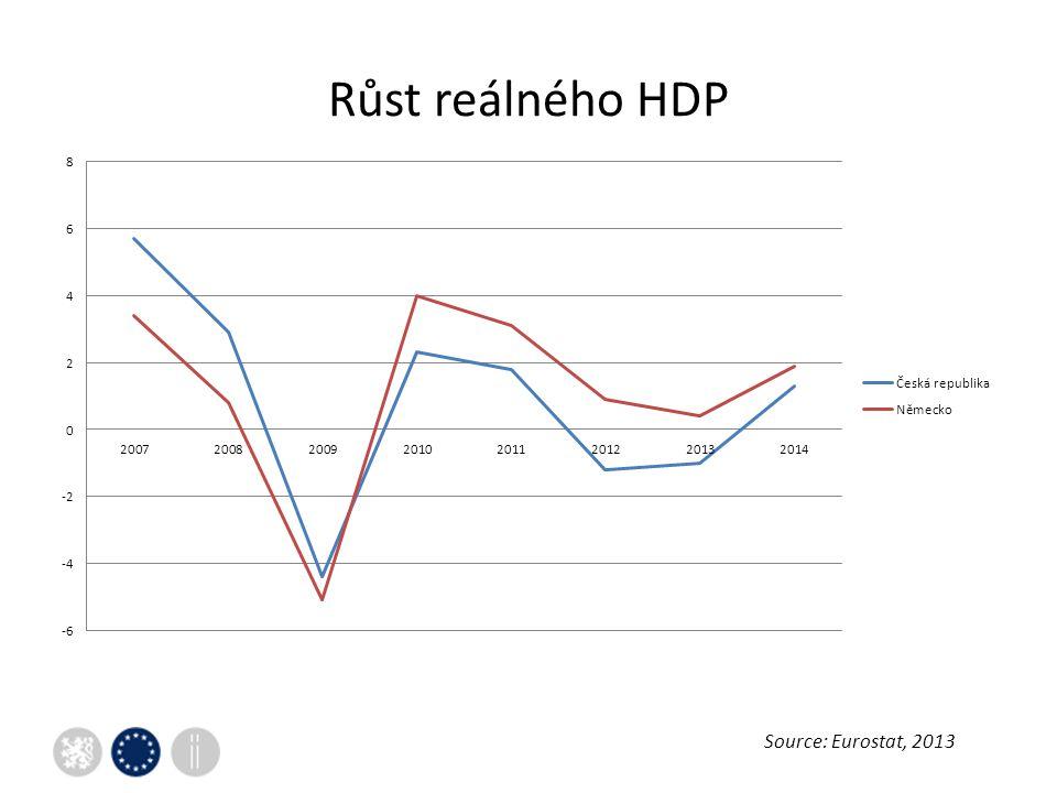 Růst reálného HDP Source: Eurostat, 2013