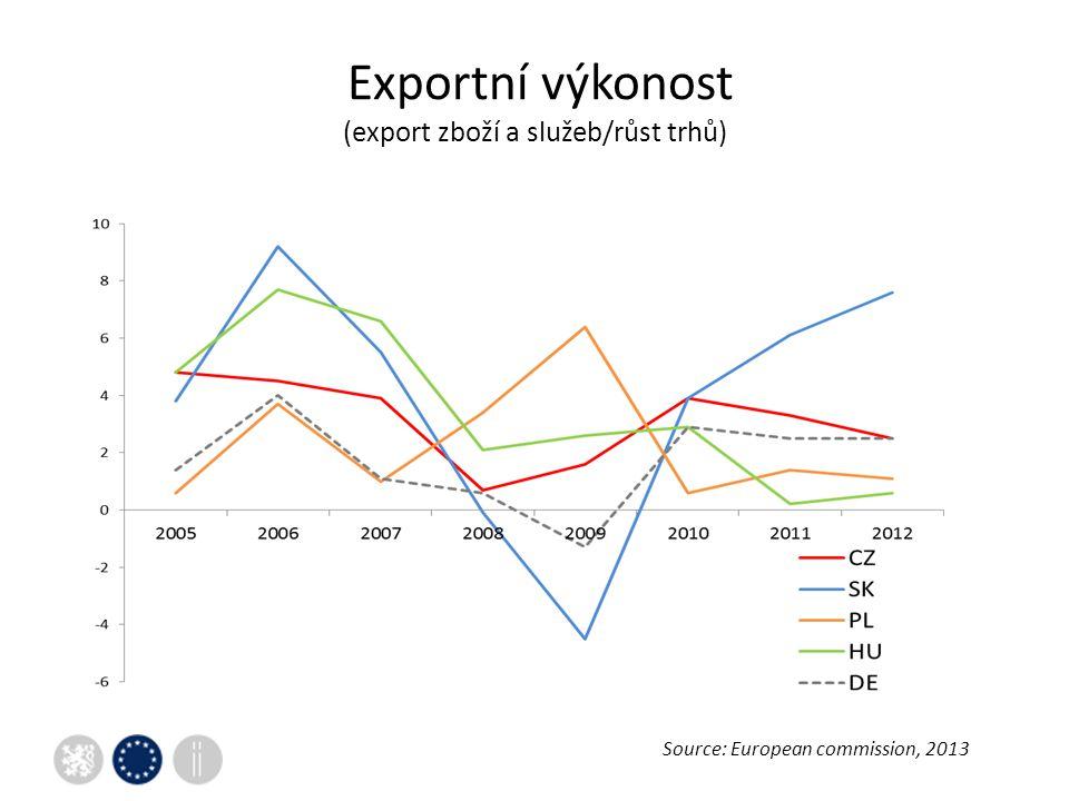 Exportní výkonost (export zboží a služeb/růst trhů) Source: European commission, 2013