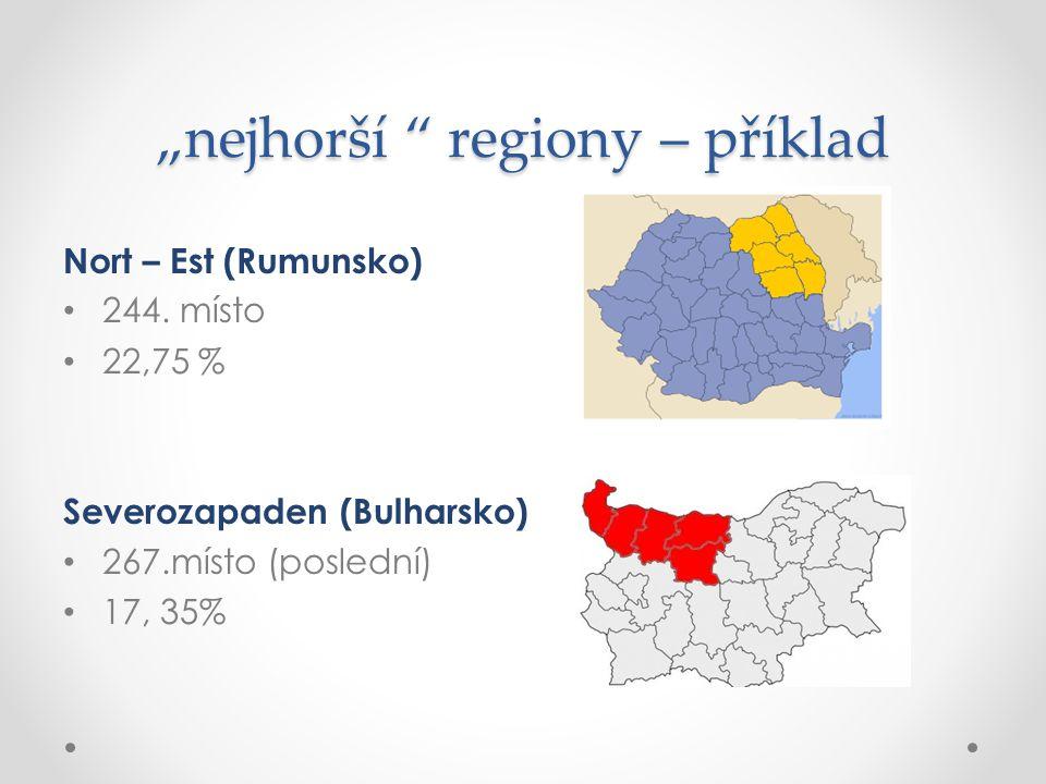 """""""nejhorší """" regiony – příklad Nort – Est (Rumunsko) 244. místo 22,75 % Severozapaden (Bulharsko) 267.místo (poslední) 17, 35%"""