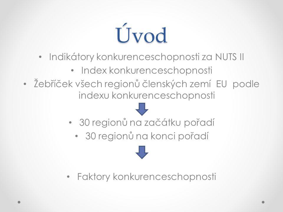Úvod Indikátory konkurenceschopnosti za NUTS II Index konkurenceschopnosti Žebříček všech regionů členských zemí EU podle indexu konkurenceschopnosti