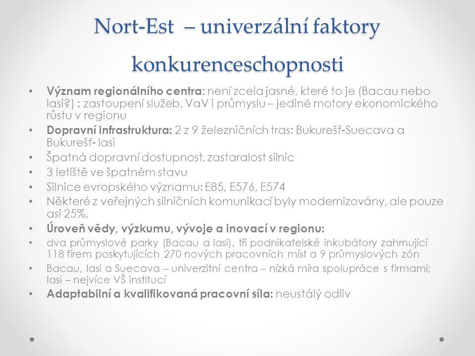 Nort-Est – univerzální faktory konkurenceschopnosti Význam regionálního centra : není zcela jasné, které to je (Bacau nebo Iasi?) : zastoupení služeb,