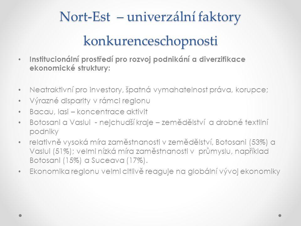 Nort-Est – univerzální faktory konkurenceschopnosti Institucionální prostředí pro rozvoj podnikání a diverzifikace ekonomické struktury: Neatraktivní