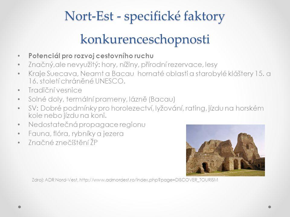 Nort-Est - specifické faktory konkurenceschopnosti Potenciál pro rozvoj cestovního ruchu Značný,ale nevyužitý: hory, nížiny, přírodní rezervace, lesy