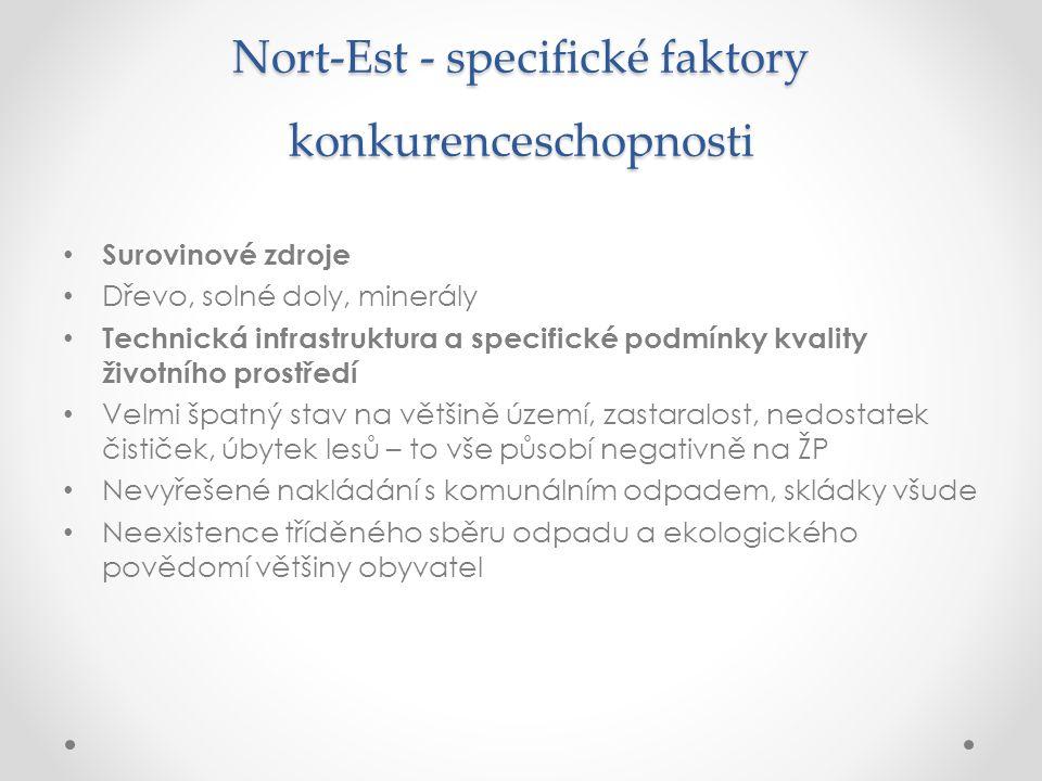 Nort-Est - specifické faktory konkurenceschopnosti Surovinové zdroje Dřevo, solné doly, minerály Technická infrastruktura a specifické podmínky kvalit