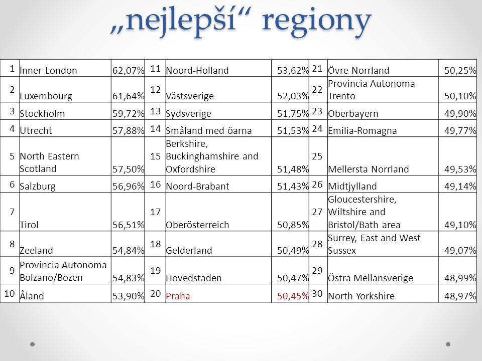 """nejlepší"" regiony 1 Inner London62,07% 11 Noord-Holland53,62% 21 Övre Norrland50,25% 2 Luxembourg61,64% 12 Västsverige52,03% 22 Provincia Autonoma Tr"