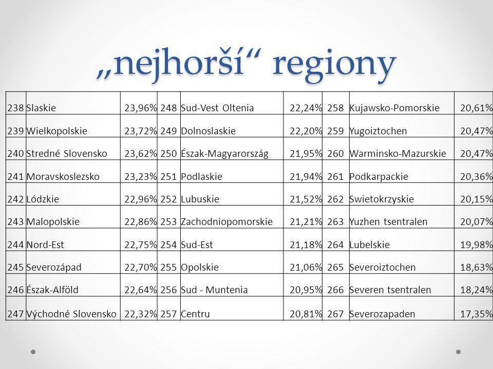 """nejhorší"" regiony 238Slaskie23,96%248Sud-Vest Oltenia22,24%258Kujawsko-Pomorskie20,61% 239Wielkopolskie23,72%249Dolnoslaskie22,20%259Yugoiztochen20,4"