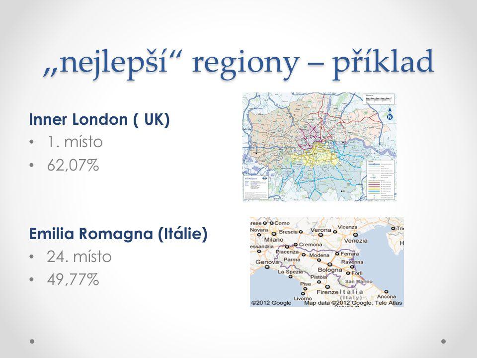 """"""" nejlepší"""" regiony – příklad Inner London ( UK) 1. místo 62,07% Emilia Romagna (Itálie) 24. místo 49,77%"""