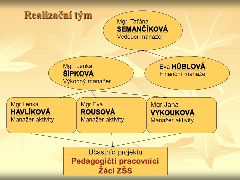 Realizační tým Realizační tým Účastníci projektu Pedagogičtí pracovníci Žáci ZŠS