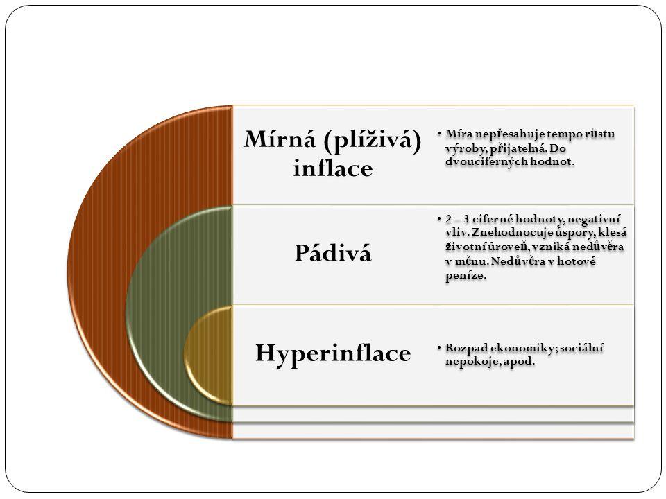 Mírná (plíživá) inflace Pádivá Hyperinflace Míra nep ř esahuje tempo r ů stu výroby, p ř ijatelná. Do dvouciferných hodnot. 2 – 3 ciferné hodnoty, neg