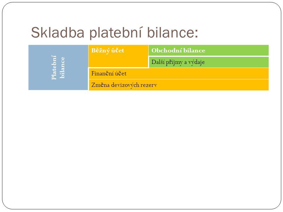 Skladba platební bilance: Platební bilance B ě žný ú č etObchodní bilance Další p ř íjmy a výdaje Finan č ní ú č et Zm ě na devizových rezerv