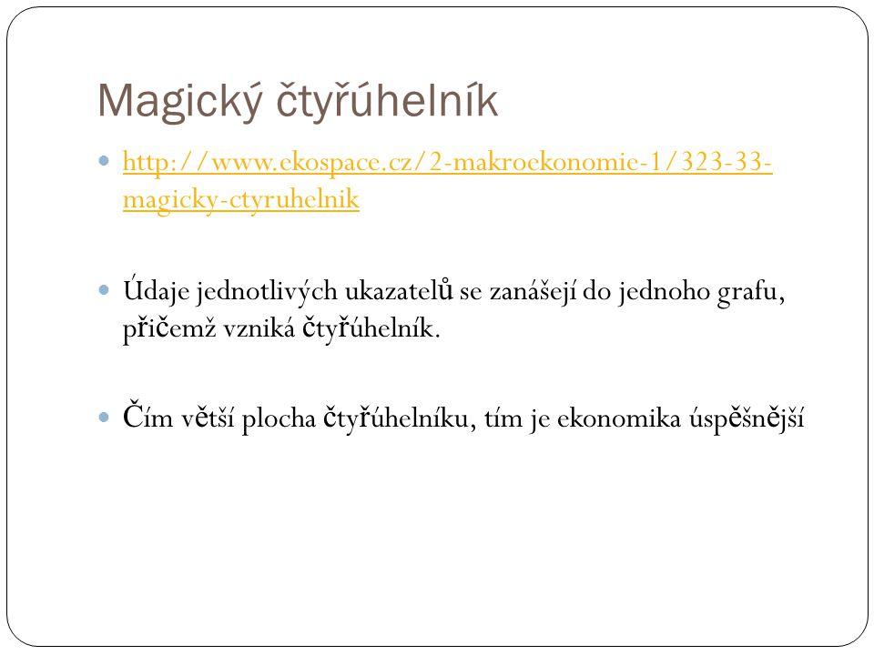 Magický čtyřúhelník http://www.ekospace.cz/2-makroekonomie-1/323-33- magicky-ctyruhelnik http://www.ekospace.cz/2-makroekonomie-1/323-33- magicky-ctyruhelnik Údaje jednotlivých ukazatel ů se zanášejí do jednoho grafu, p ř i č emž vzniká č ty ř úhelník.