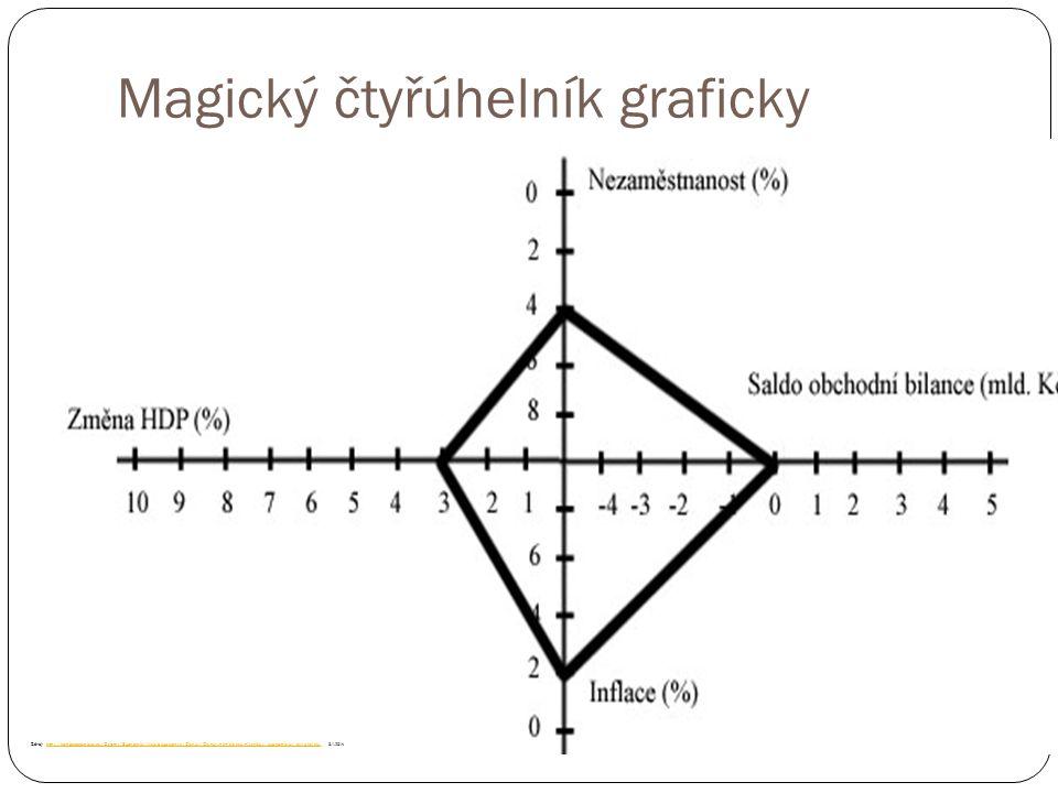 Magický čtyřúhelník graficky Zdroj: http://homoeconomicus.cz/Ostatni/Ekonomie/Makroekonomie/Clanky/Clanky.php?clanek=Magicky_ekonomicky_ctyruhelnik, 8.1.2014http://homoeconomicus.cz/Ostatni/Ekonomie/Makroekonomie/Clanky/Clanky.php?clanek=Magicky_ekonomicky_ctyruhelnik