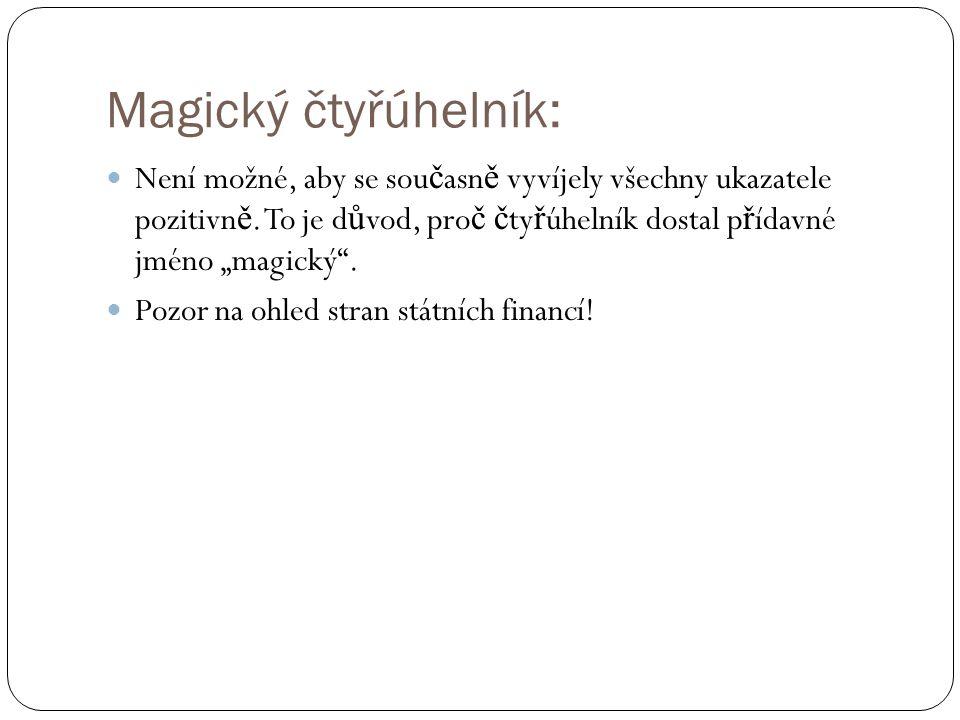Magický čtyřúhelník: Není možné, aby se sou č asn ě vyvíjely všechny ukazatele pozitivn ě. To je d ů vod, pro č č ty ř úhelník dostal p ř ídavné jméno