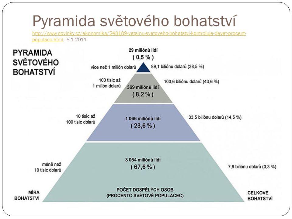 Pyramida světového bohatství http://www.novinky.cz/ekonomika/248189-vetsinu-svetoveho-bohatstvi-kontroluje-devet-procent- populace.html, 8.1.2014 http