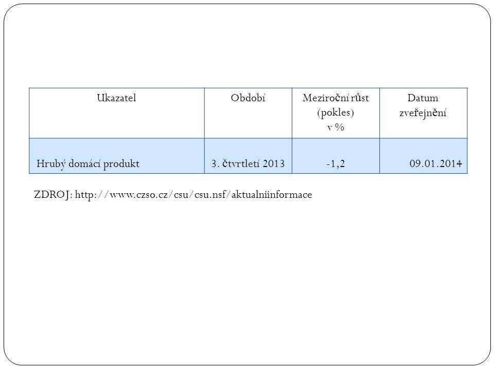 UkazatelObdobíMeziro č ní r ů st (pokles) v % Datum zve ř ejn ě ní Hrubý domácí produkt3. č tvrtletí 2013-1,209.01.2014 ZDROJ: http://www.czso.cz/csu/