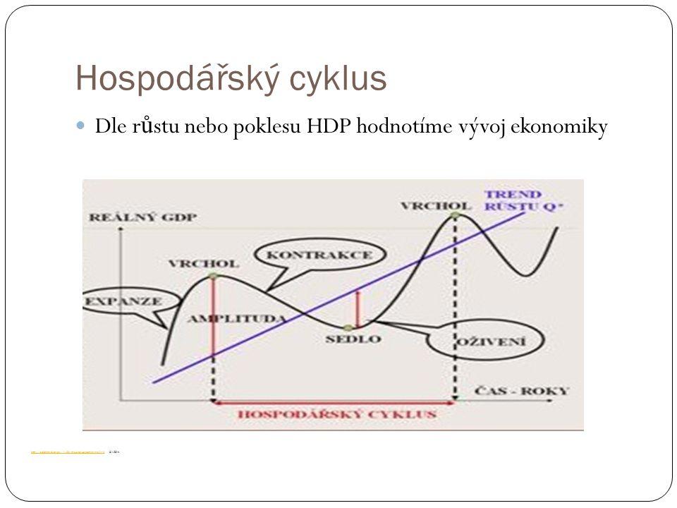 Hospodářský cyklus Dle r ů stu nebo poklesu HDP hodnotíme vývoj ekonomiky http://aoibhinn.blog.cz/1108/makroekonomie-grafy-iihttp://aoibhinn.blog.cz/1108/makroekonomie-grafy-ii, 8.1.2014