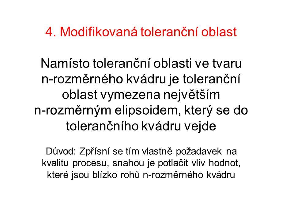 4. Modifikovaná toleranční oblast Namísto toleranční oblasti ve tvaru n-rozměrného kvádru je toleranční oblast vymezena největším n-rozměrným elipsoid