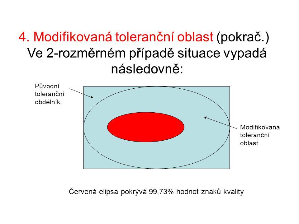 4. Modifikovaná toleranční oblast (pokrač.) Ve 2-rozměrném případě situace vypadá následovně: Původní toleranční obdélník Modifikovaná toleranční obla