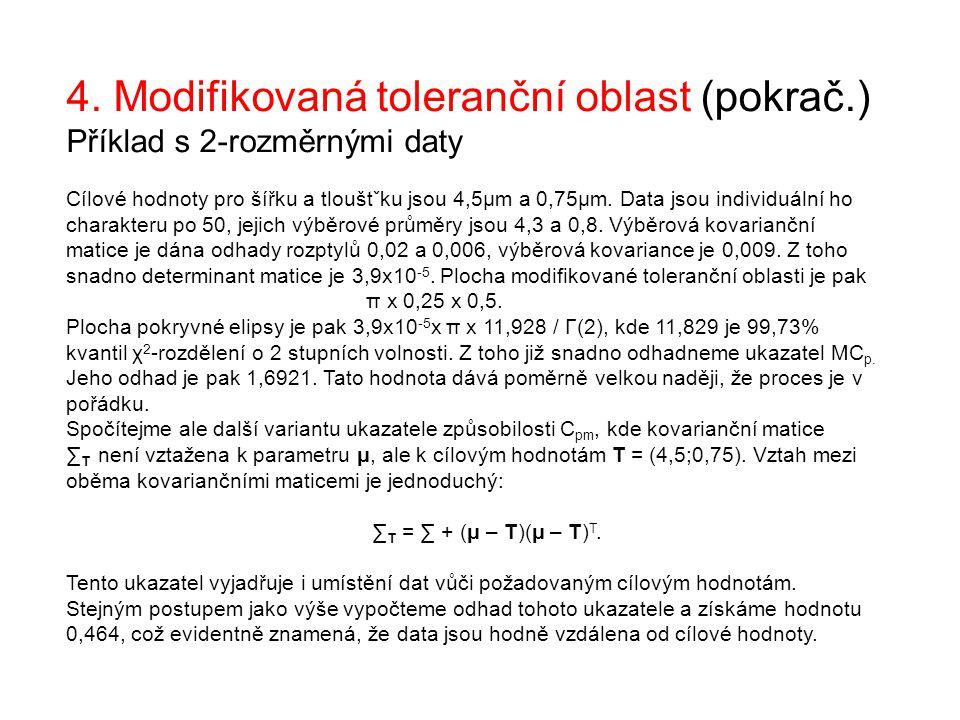 4. Modifikovaná toleranční oblast (pokrač.) Příklad s 2-rozměrnými daty Cílové hodnoty pro šířku a tlouštˇku jsou 4,5μm a 0,75μm. Data jsou individuál