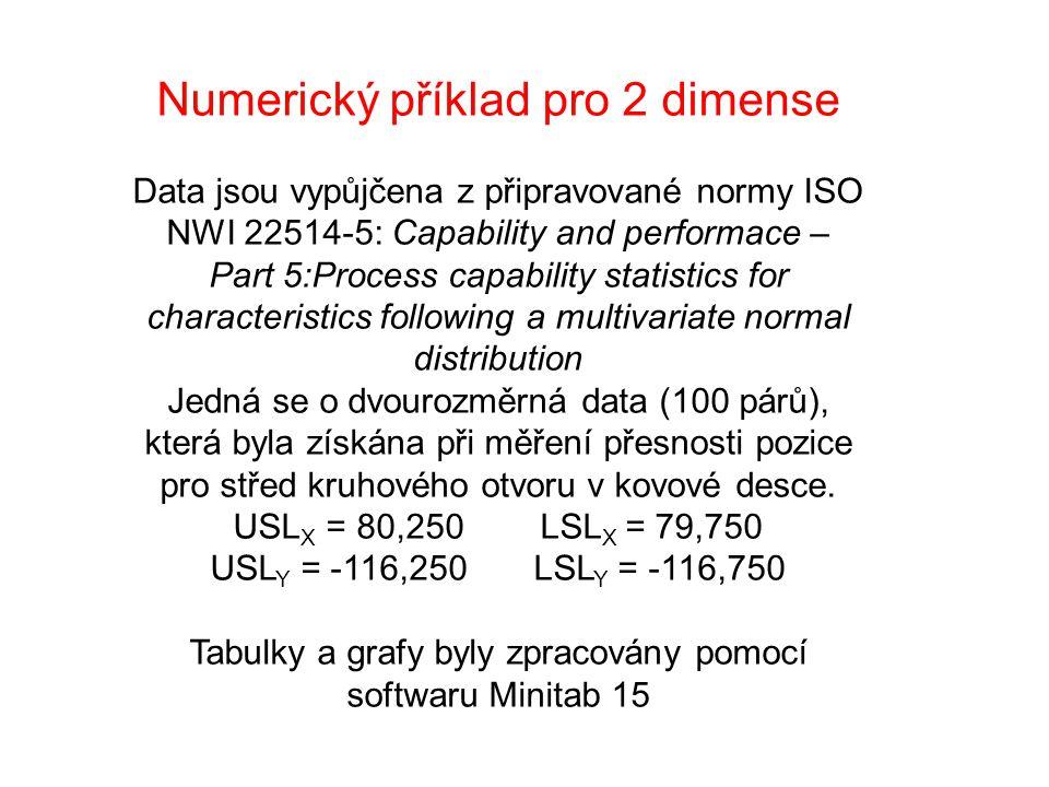 Numerický příklad pro 2 dimense Data jsou vypůjčena z připravované normy ISO NWI 22514-5: Capability and performace – Part 5:Process capability statistics for characteristics following a multivariate normal distribution Jedná se o dvourozměrná data (100 párů), která byla získána při měření přesnosti pozice pro střed kruhového otvoru v kovové desce.