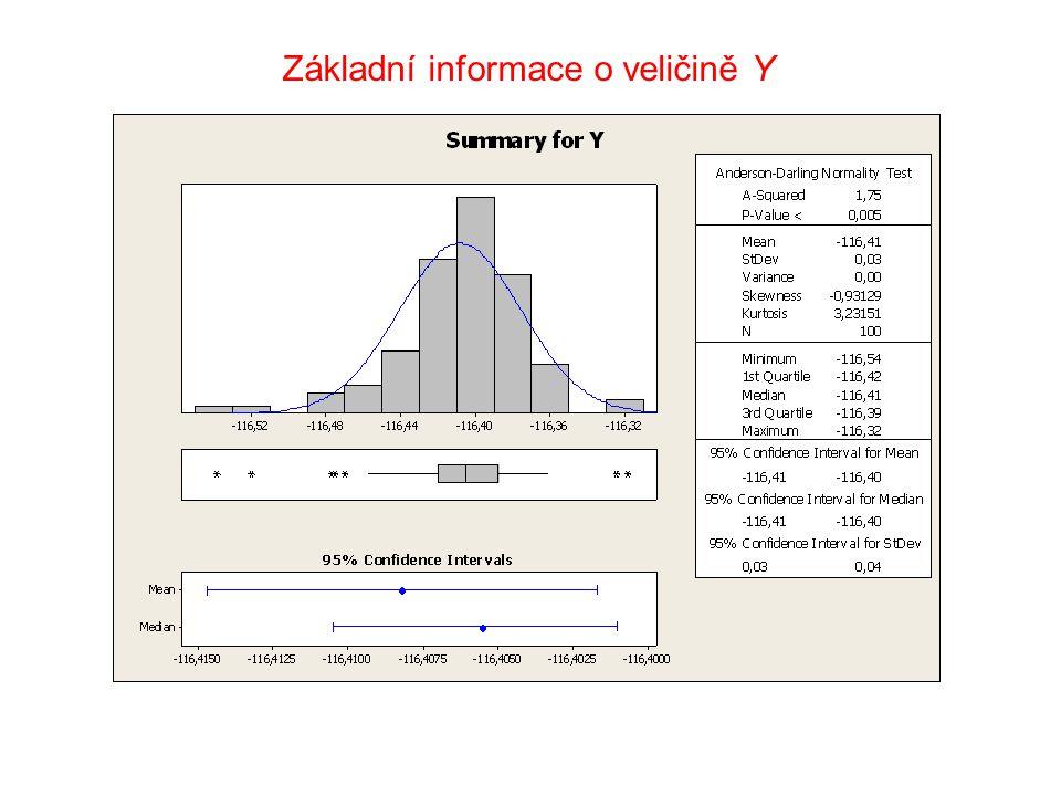 Základní informace o veličině Y