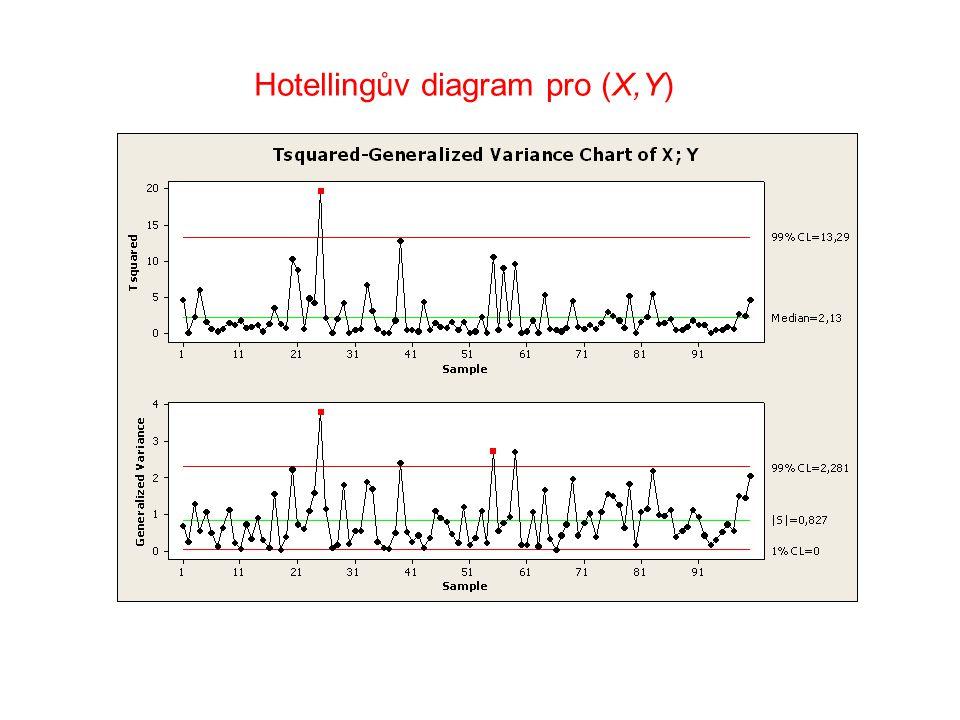 Hotellingův diagram pro (X,Y)