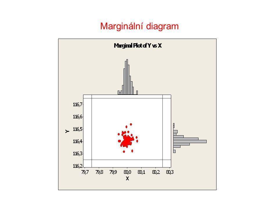 Marginální diagram