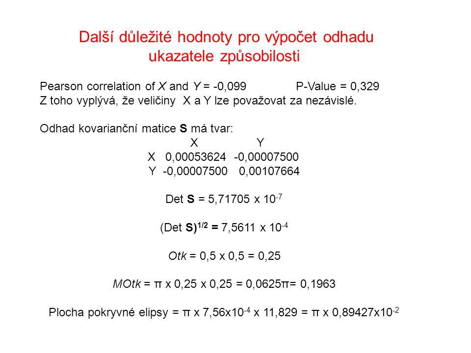 Další důležité hodnoty pro výpočet odhadu ukazatele způsobilosti Pearson correlation of X and Y = -0,099 P-Value = 0,329 Z toho vyplývá, že veličiny X a Y lze považovat za nezávislé.