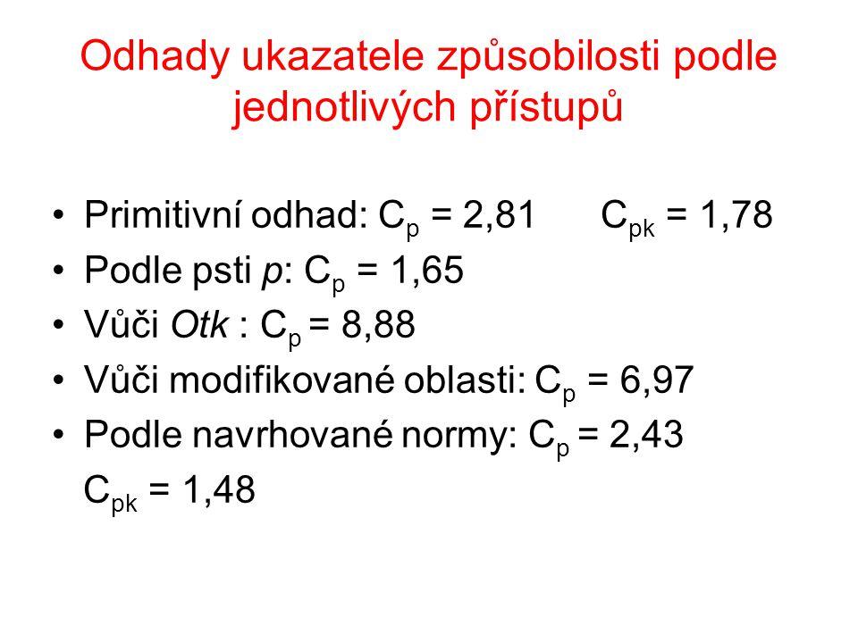 Odhady ukazatele způsobilosti podle jednotlivých přístupů Primitivní odhad: C p = 2,81 C pk = 1,78 Podle psti p: C p = 1,65 Vůči Otk : C p = 8,88 Vůči modifikované oblasti: C p = 6,97 Podle navrhované normy: C p = 2,43 C pk = 1,48