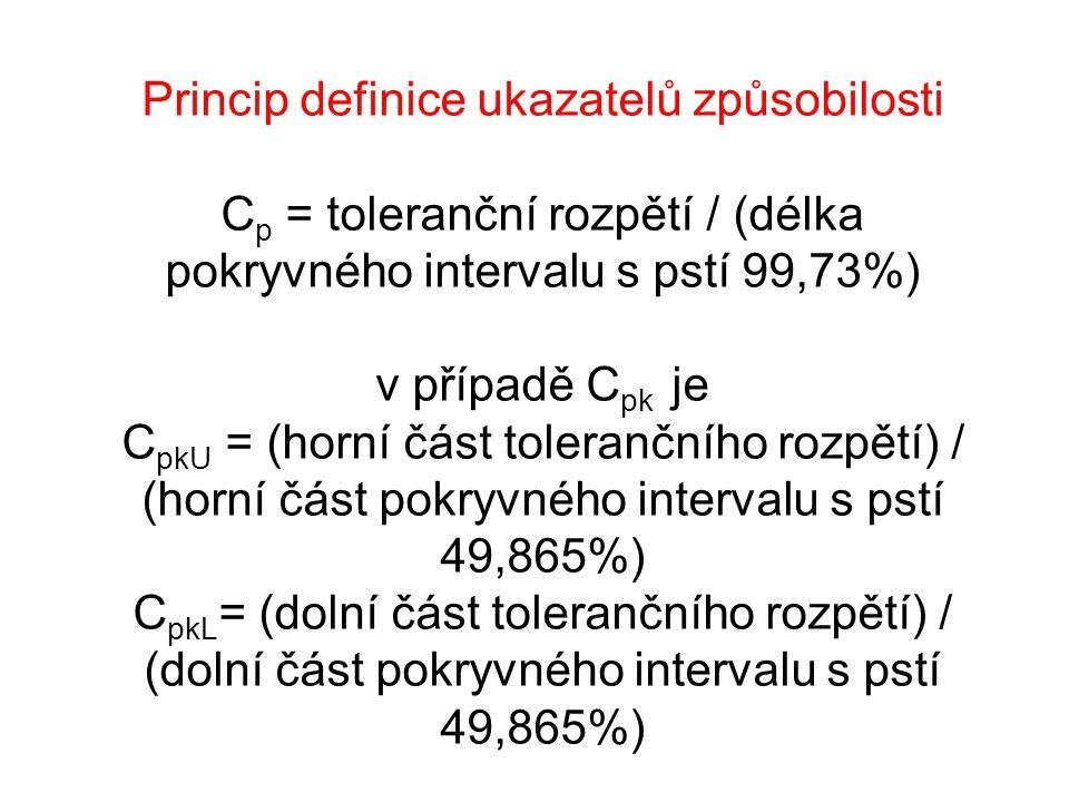 Princip definice ukazatelů způsobilosti C p = toleranční rozpětí / (délka pokryvného intervalu s pstí 99,73%) v případě C pk je C pkU = (horní část tolerančního rozpětí) / (horní část pokryvného intervalu s pstí 49,865%) C pkL = (dolní část tolerančního rozpětí) / (dolní část pokryvného intervalu s pstí 49,865%)