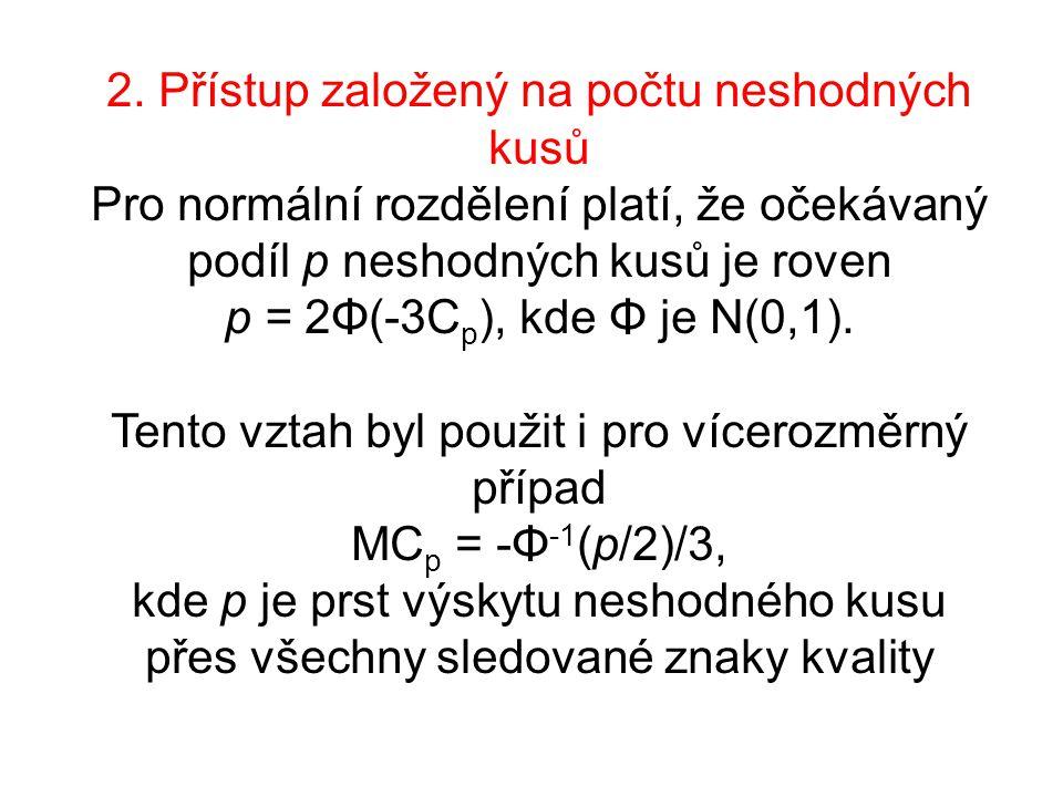 2. Přístup založený na počtu neshodných kusů Pro normální rozdělení platí, že očekávaný podíl p neshodných kusů je roven p = 2Φ(-3C p ), kde Φ je N(0,