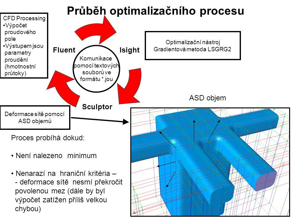 Isight Sculptor Fluent Průběh optimalizačního procesu CFD Processing Výpočet proudového pole Výstupem jsou parametry proudění (hmotnostní průtoky) Deformace sítě pomocí ASD objemů Optimalizační nástroj Gradientová metoda LSGRG2 Komunikace pomocí textových souborů ve formátu *.jou Proces probíhá dokud: Není nalezeno minimum Nenarazí na hraniční kritéria – - deformace sítě nesmí překročit povolenou mez (dále by byl výpočet zatížen příliš velkou chybou) ASD objem