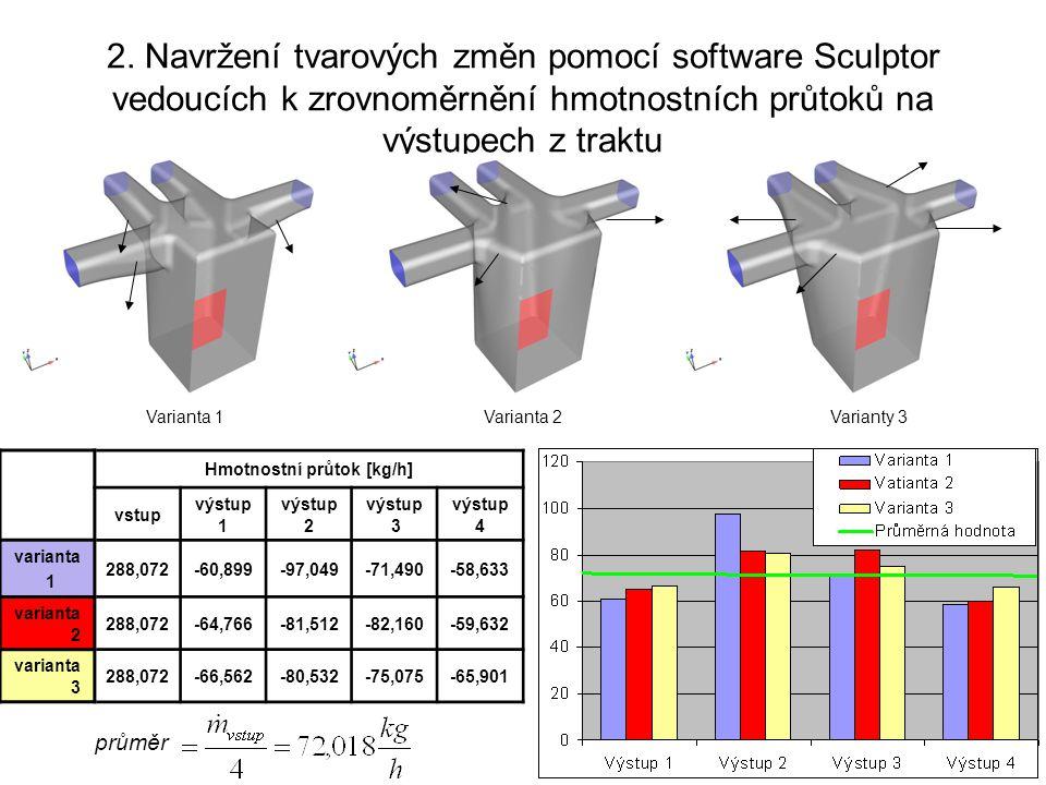 2. Navržení tvarových změn pomocí software Sculptor vedoucích k zrovnoměrnění hmotnostních průtoků na výstupech z traktu Hmotnostní průtok [kg/h] vstu