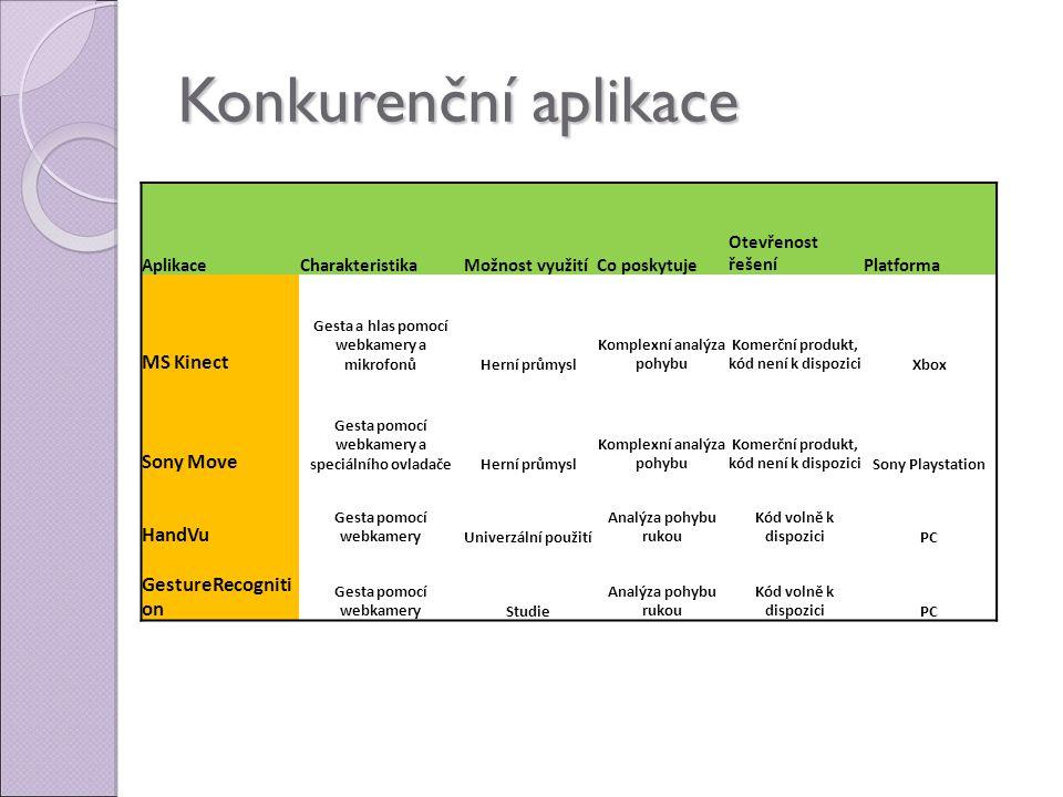 Konkurenční aplikace AplikaceCharakteristikaMožnost využitíCo poskytuje Otevřenost řešeníPlatforma MS Kinect Gesta a hlas pomocí webkamery a mikrofonůHerní průmysl Komplexní analýza pohybu Komerční produkt, kód není k dispoziciXbox Sony Move Gesta pomocí webkamery a speciálního ovladačeHerní průmysl Komplexní analýza pohybu Komerční produkt, kód není k dispoziciSony Playstation HandVu Gesta pomocí webkameryUniverzální použití Analýza pohybu rukou Kód volně k dispoziciPC GestureRecogniti on Gesta pomocí webkameryStudie Analýza pohybu rukou Kód volně k dispoziciPC