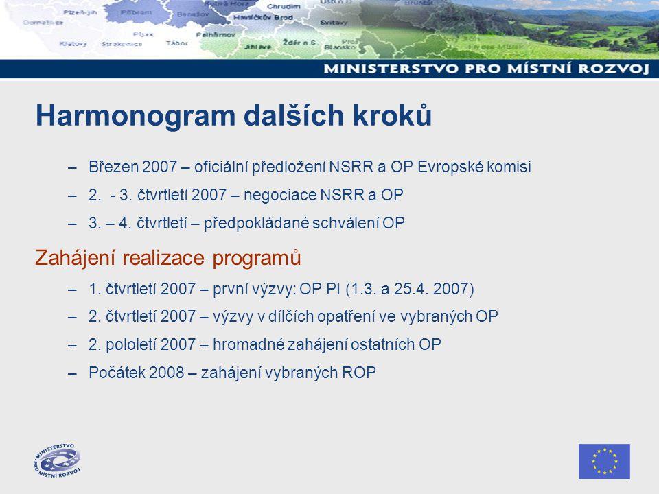 Harmonogram dalších kroků –Březen 2007 – oficiální předložení NSRR a OP Evropské komisi –2. - 3. čtvrtletí 2007 – negociace NSRR a OP –3. – 4. čtvrtle