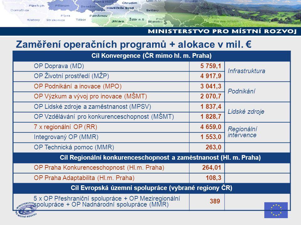 Zaměření operačních programů + alokace v mil. € Cíl Konvergence (ČR mimo hl. m. Praha) OP Doprava (MD)5 759,1 Infrastruktura OP Životní prostředí (MŽP